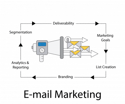 3 Top reasons for using Email Marketing to grow your business